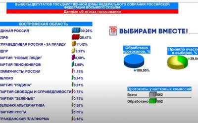 Wahlergebnis Kostroma zur Staats- und Regionalduma